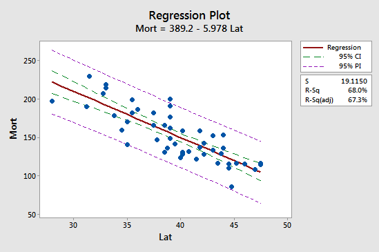 mortality vs latitude plot