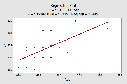 bp vs age plot