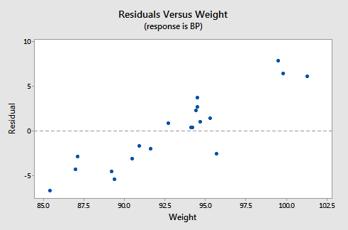 residual vs weight plot