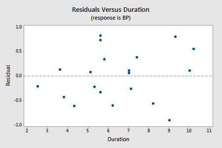 residual vs duration plot