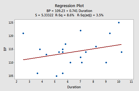 bp vs duration plot