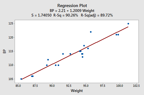 bp vs weight plot