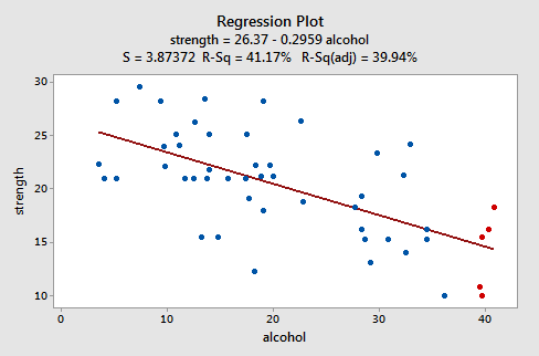 strength vs alcohol plot