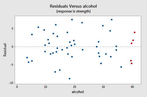 residual vs alcohol plot