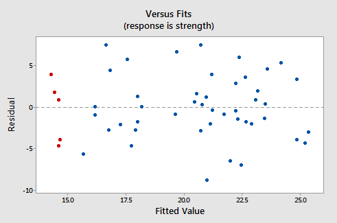 residual vs fitted value plot