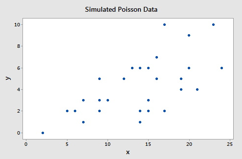 scatterplot of the poisson simulated data