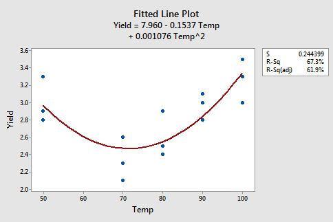 9 8 - Polynomial Regression Examples | STAT 501