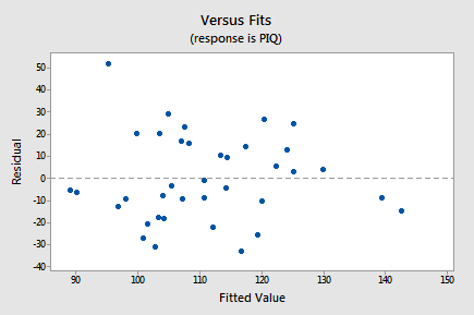 Residuals versus Fits for IQ-Size example