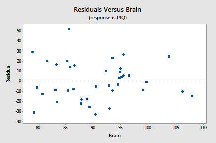 Residuals versus Brain for IQ-Size example