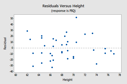 Residuals versus Height for IQ-Size example