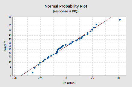 Normal Probability Plot for IQ-Size example