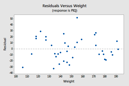 Residuals versus Weight for IQ-Size example