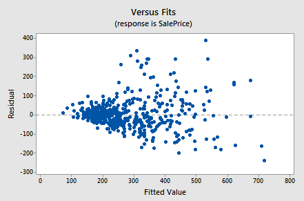 Residuals Versus the Fitted Values plot