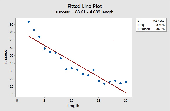 minitab output - fitted line plot