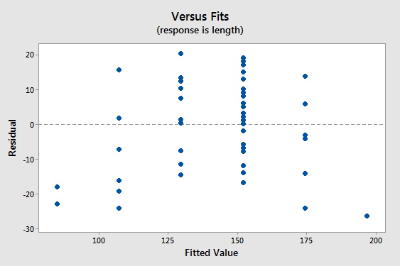residuals vs fitted values plot