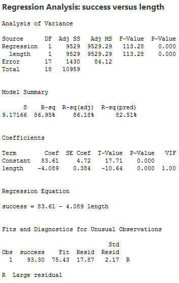 regression output for minitab 17
