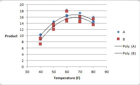 9 1 - ANCOVA with Quantitative Factor Levels | STAT 502