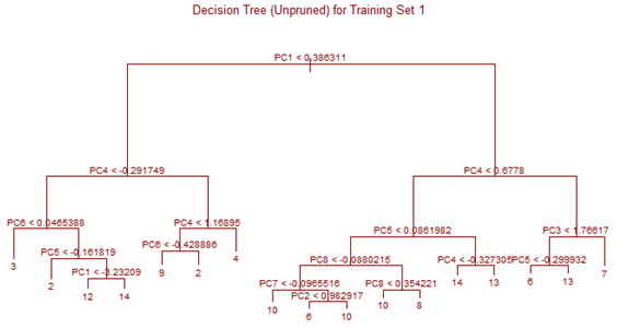 CD 5: Decision Tree