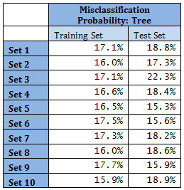 mis-classification probability for tree