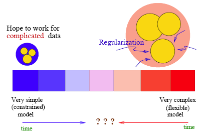 the learning spectrum with regularization