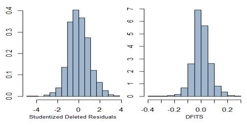 Analysis of Wine Quality Data