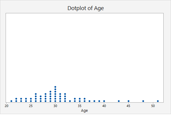 Dotplot of age made with Minitab Express