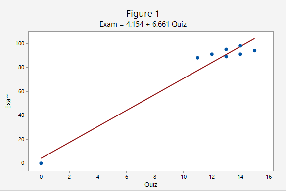 Figure 1 is a scatterplot with an influential outlier