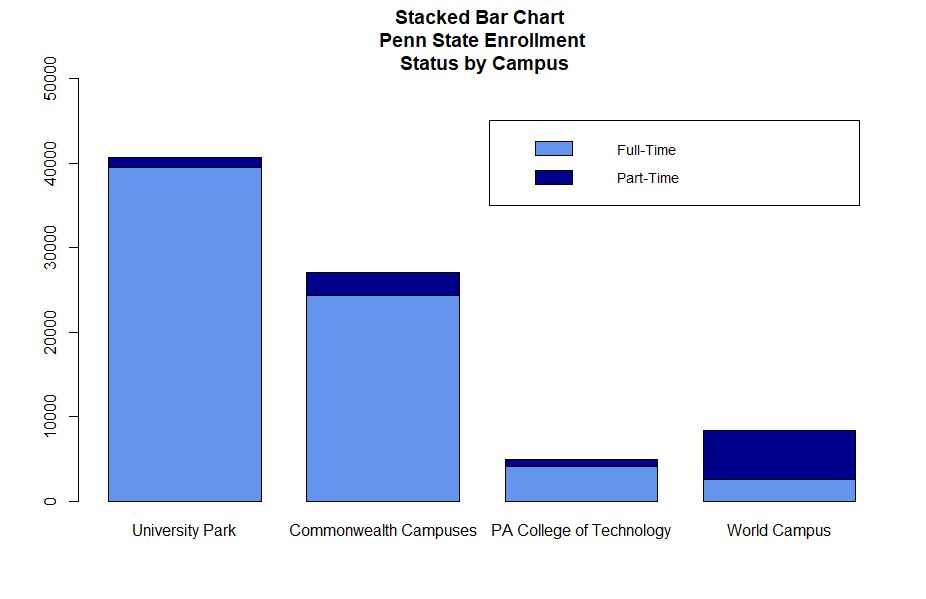Stacked bar chart of Penn State enrollment by status and campus