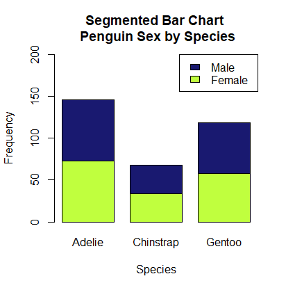 Stacked bar chart of Penguins' species and biological sex
