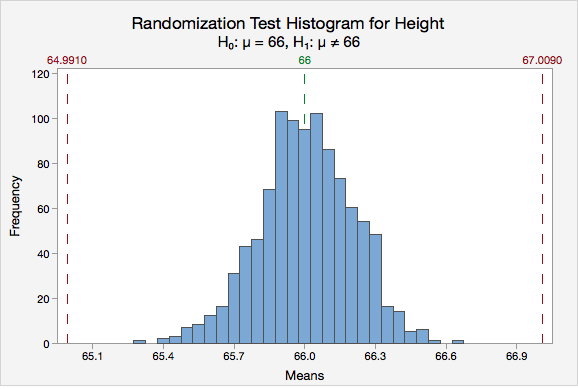 Randomization Test Histogram for Height Frequency