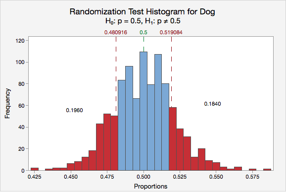 Randomization Test Histogram for Dog Frequency