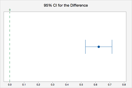 95% CI for the Difference