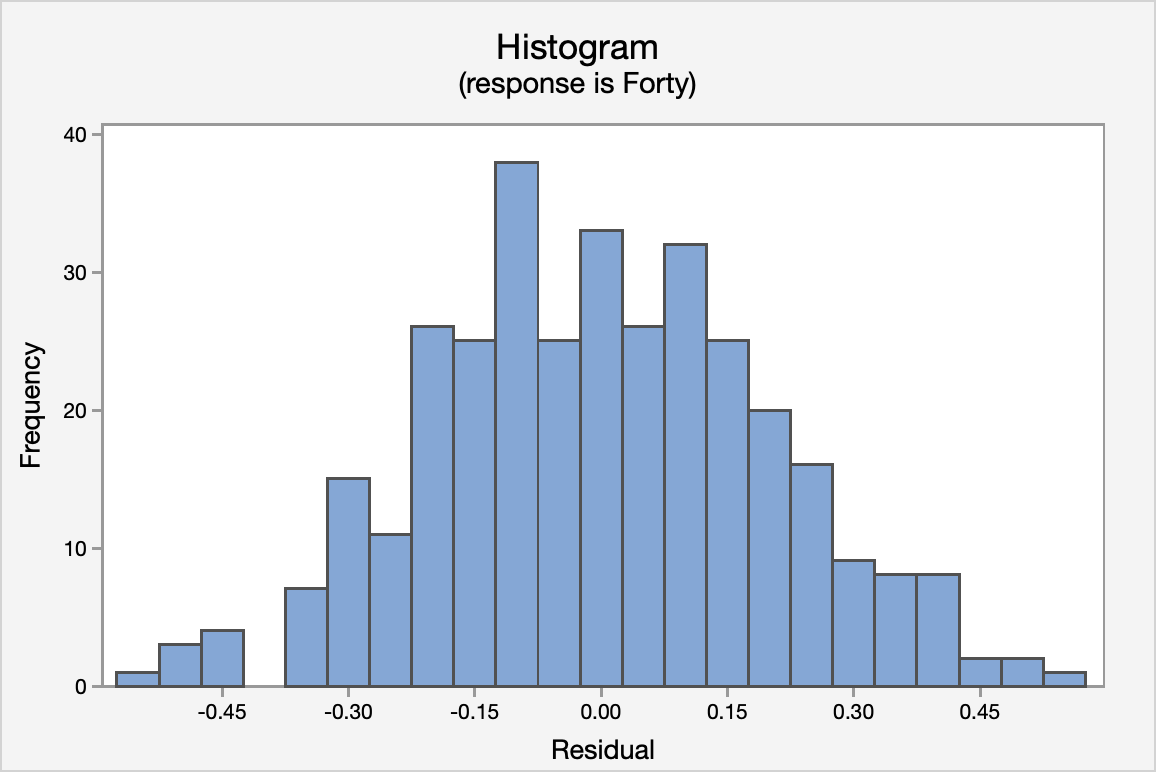Histogram of residuals of forty yard time vs vertical jump height