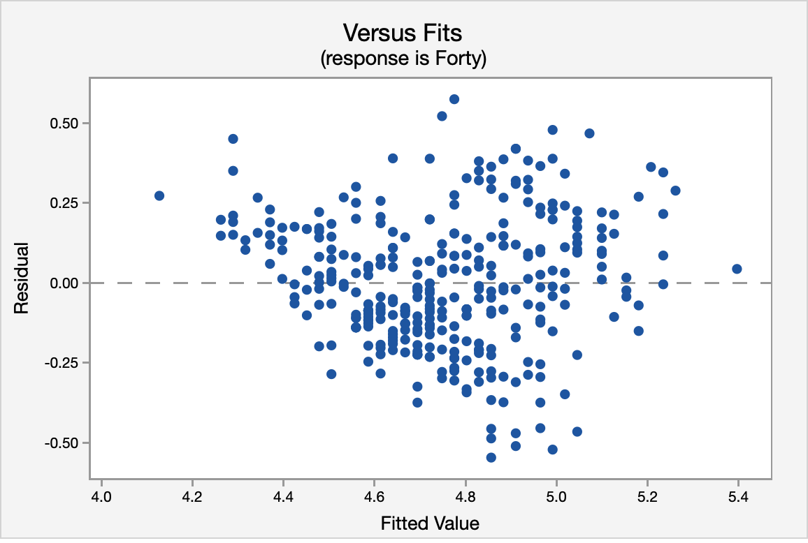 Versus fits scatterplot for vertical jump height vs forty yard dash time