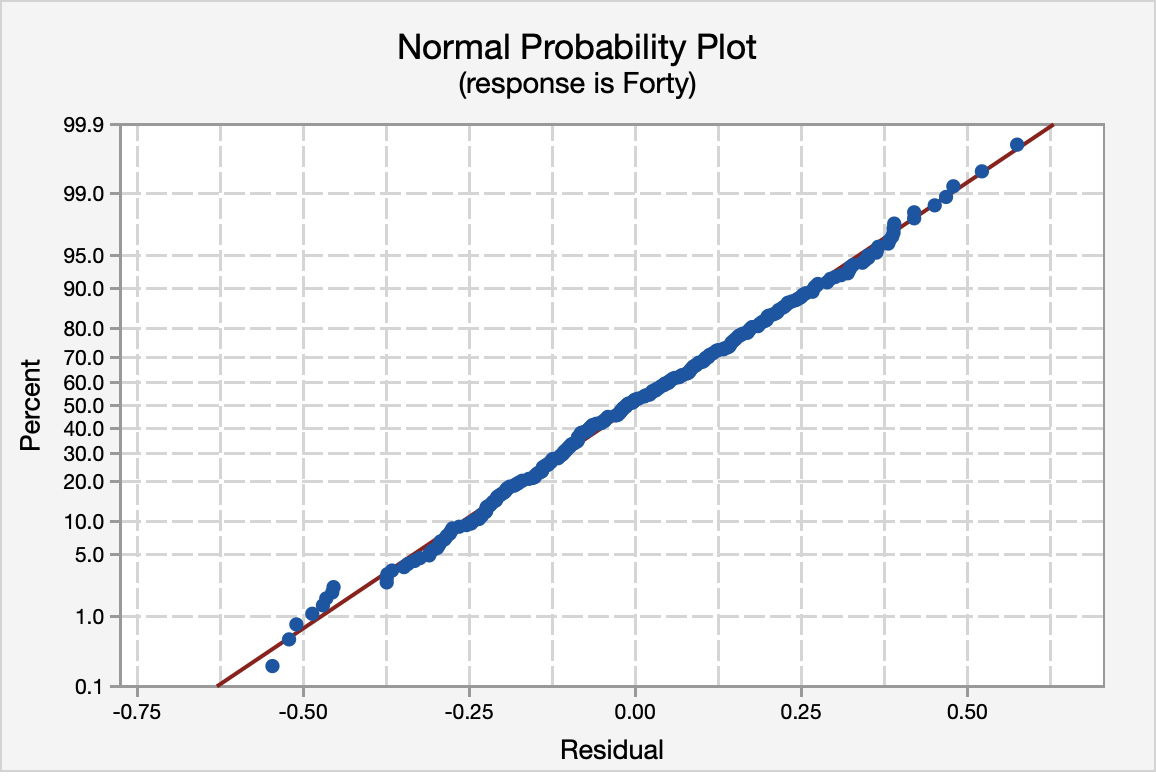 Normall probability plot of residuals for forty yard dash and vertical height