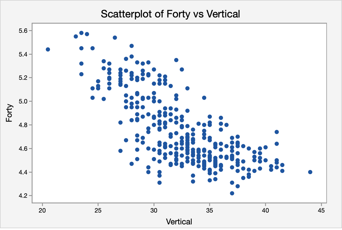 Scatterplot of forty yard dash time vs vertical jump height