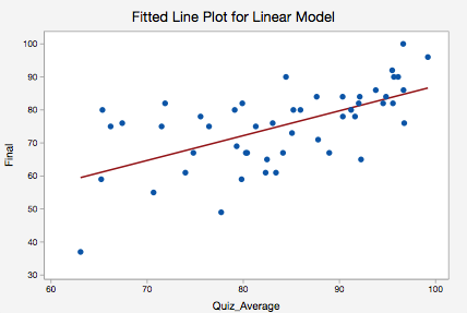 Fitted Line Plot for Linear Model