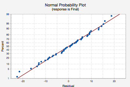 Normal Probability Plot (response is Final)