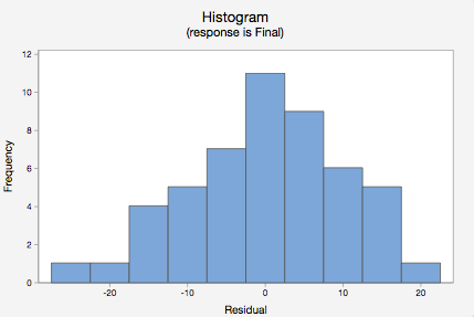 Histogram (response is Final)
