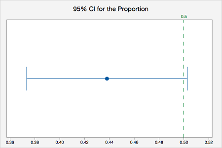 95% CI for the Proportion