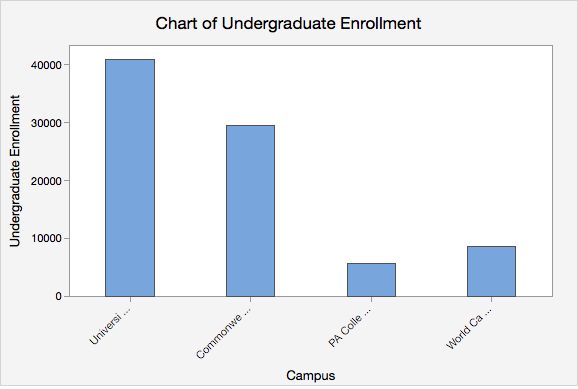 Minitab Express Bar Chart for Fall 2017 Penn State Undergraduate Enrollments