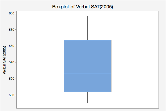 Boxplot of Verbal SAT (2005)