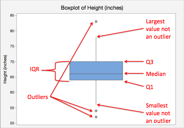 Boxplot of Height (inches)