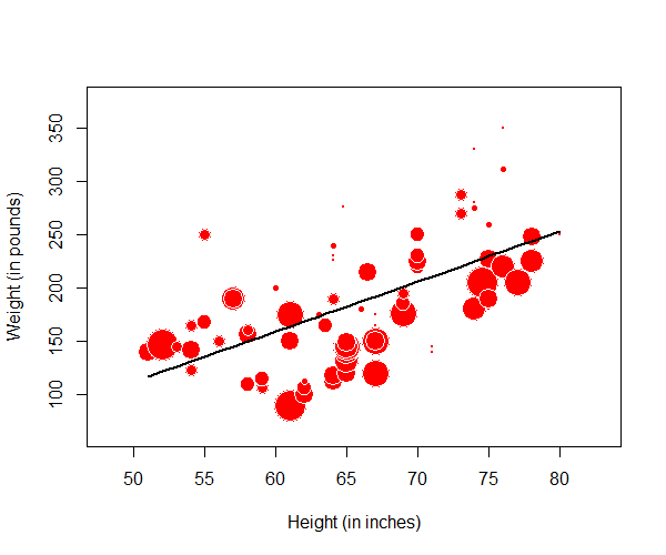 Bubble Plot of Weight vs Height Regression