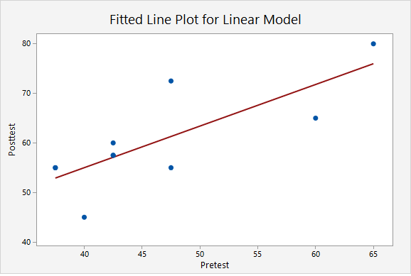 Minitab Express output. Fitted line plot for linear model. This is a scatterplot with the regression line drawn on it.