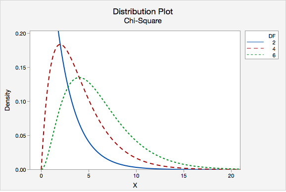 Probability distribution plot made using Minitab Express; 3 chi-square distributions are overlaid with degrees of freedom of 2, 4, and 6