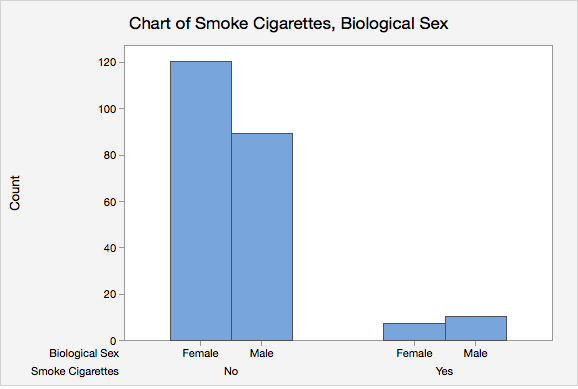 Minitab Express Clustered Bar Chart of Smoking and Biological Sex
