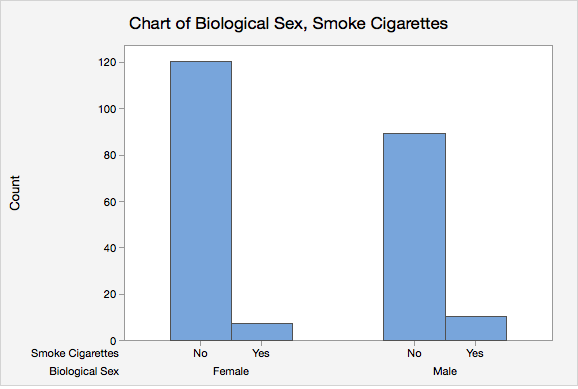 Minitab Express Clustered Bar Chart of Biological Sex and Smoking