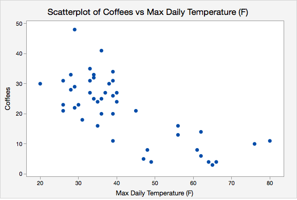Scatterplot of Coffees vs Max Daily Temperature (F)