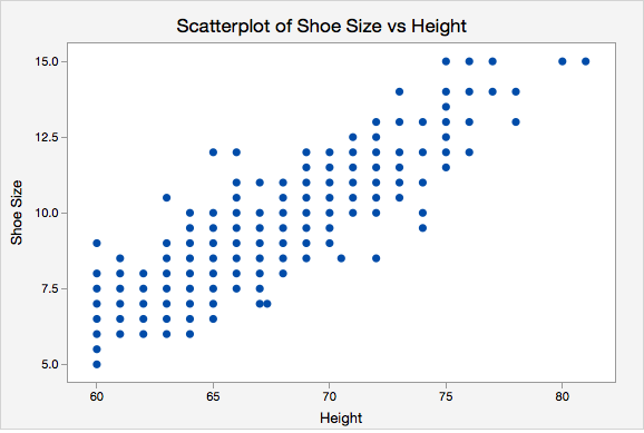 Scatterplot of Shoe Size vs Height